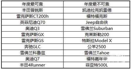 [转]高俊:丰田在日本都卖些什么车、2016美国消费者报告可靠性榜单 - 小宇 - 邓征宇的BLOG